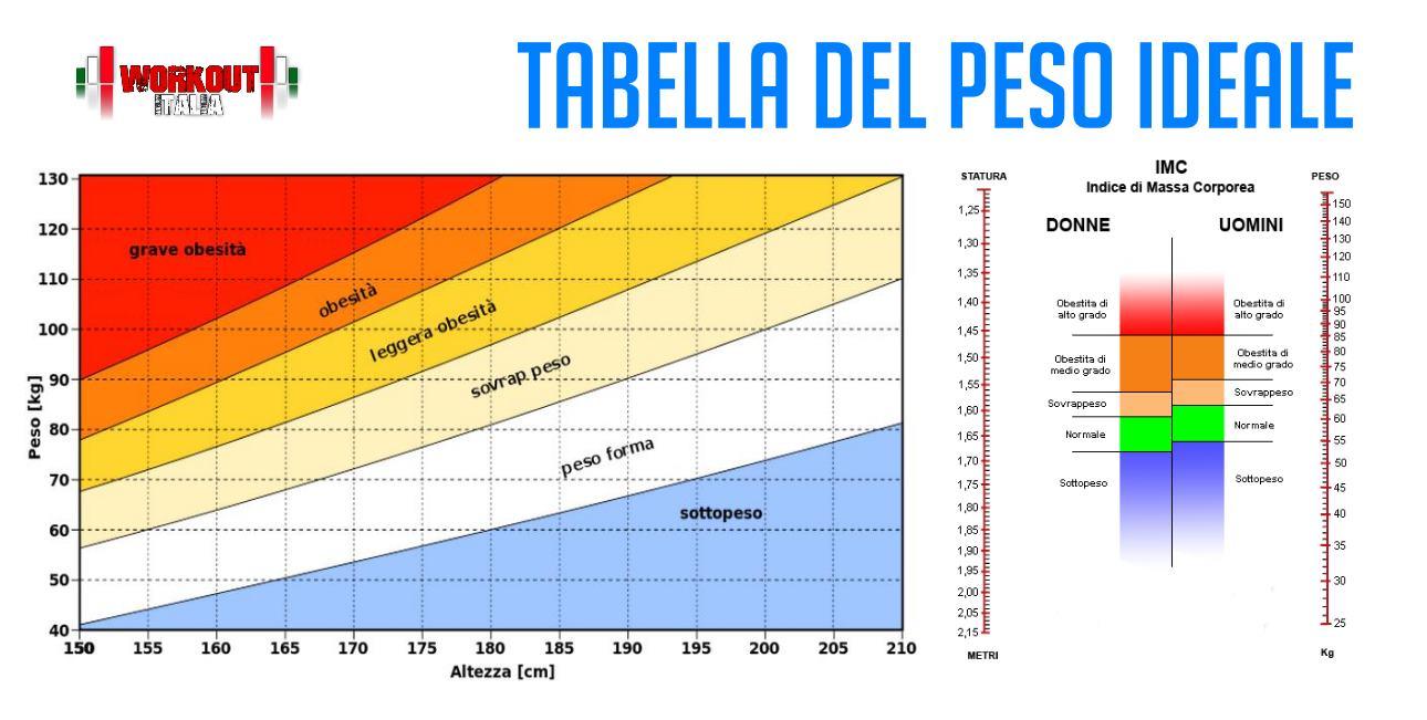tabella peso ideale